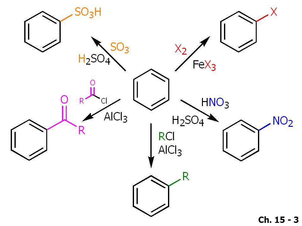 Ch.15 - 44  Rearrangements of carbon chain do not occur in Friedel-Crafts acylations.