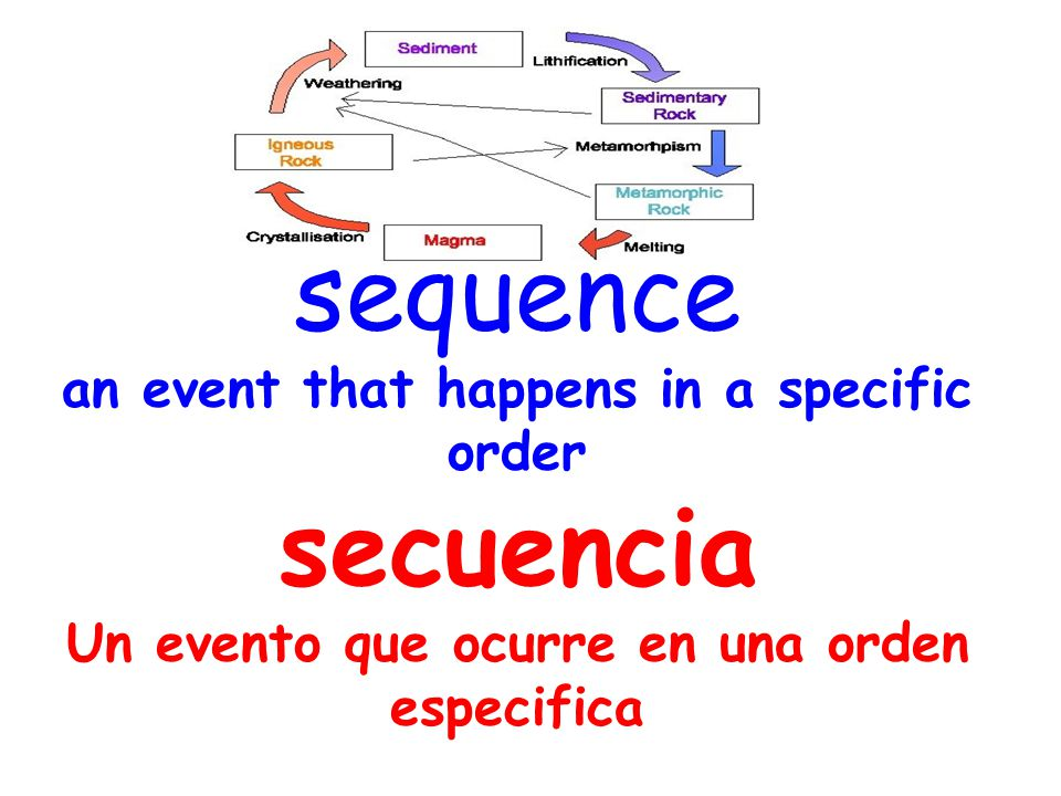 sequence an event that happens in a specific order secuencia Un evento que ocurre en una orden especifica