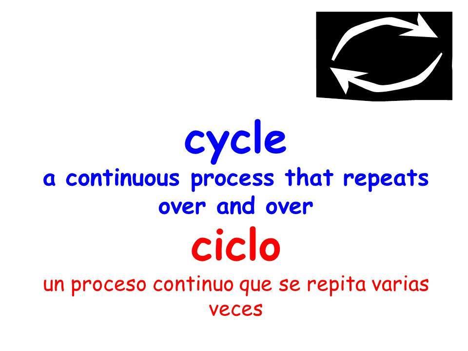 cycle a continuous process that repeats over and over ciclo un proceso continuo que se repita varias veces