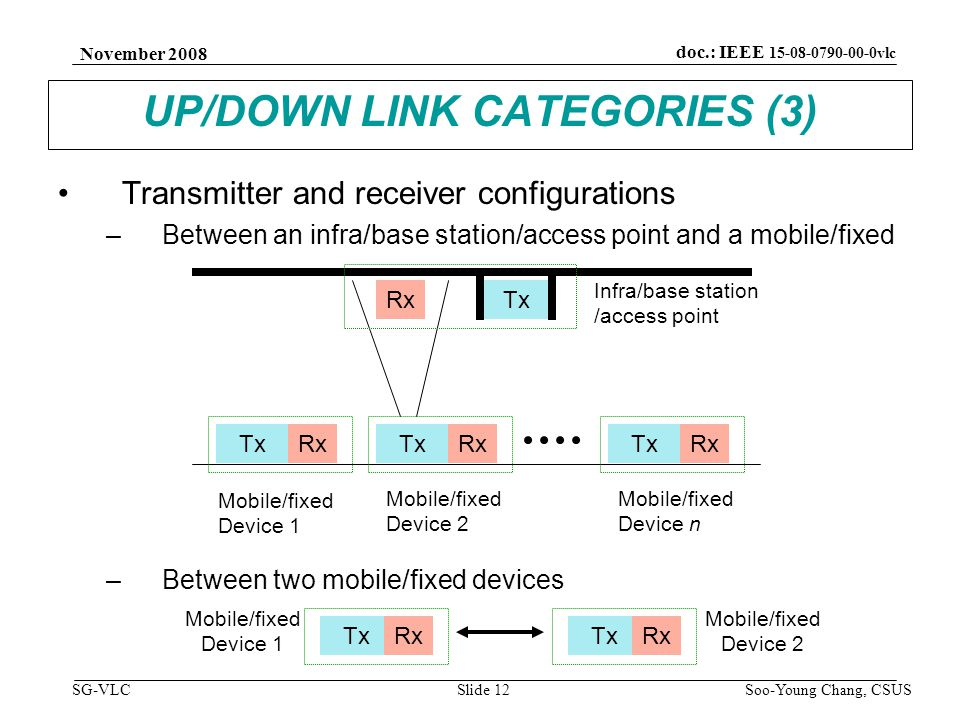 November 2008 Soo-Young Chang, CSUS Slide 12 doc.: IEEE 15-08-0790-00-0vlc SG-VLC UP/DOWN LINK CATEGORIES (3) Transmitter and receiver configurations