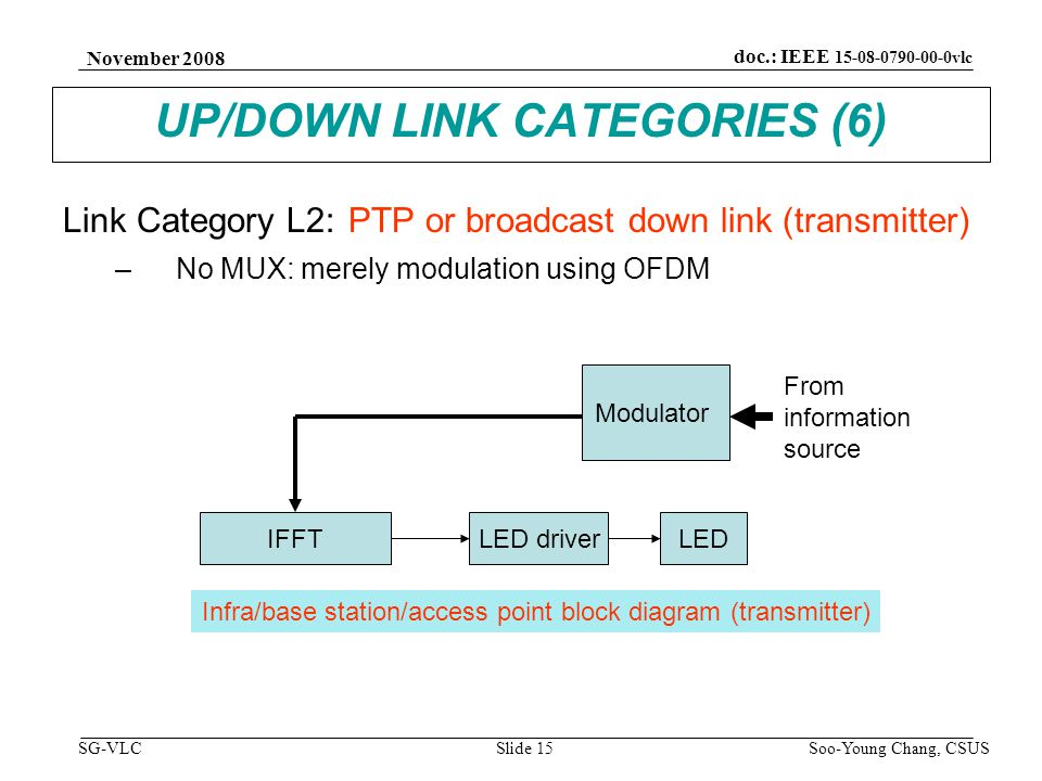 November 2008 Soo-Young Chang, CSUS Slide 15 doc.: IEEE 15-08-0790-00-0vlc SG-VLC UP/DOWN LINK CATEGORIES (6) Link Category L2: PTP or broadcast down