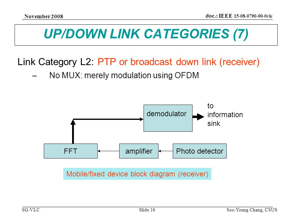 November 2008 Soo-Young Chang, CSUS Slide 16 doc.: IEEE 15-08-0790-00-0vlc SG-VLC UP/DOWN LINK CATEGORIES (7) Link Category L2: PTP or broadcast down link (receiver) –No MUX: merely modulation using OFDM FFT demodulator amplifierPhoto detector to information sink Mobile/fixed device block diagram (receiver)