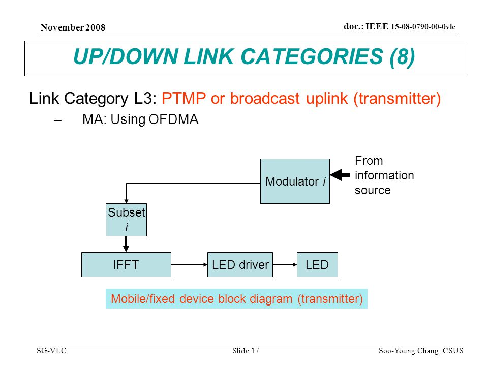 November 2008 Soo-Young Chang, CSUS Slide 17 doc.: IEEE 15-08-0790-00-0vlc SG-VLC UP/DOWN LINK CATEGORIES (8) Link Category L3: PTMP or broadcast uplink (transmitter) –MA: Using OFDMA Subset i IFFT Modulator i LED driverLED From information source Mobile/fixed device block diagram (transmitter)