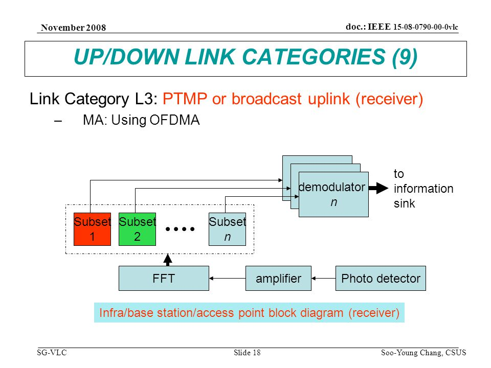 November 2008 Soo-Young Chang, CSUS Slide 18 doc.: IEEE 15-08-0790-00-0vlc SG-VLC UP/DOWN LINK CATEGORIES (9) Link Category L3: PTMP or broadcast uplink (receiver) –MA: Using OFDMA Subset 1 Subset 2 Subset n FFT demodulator n amplifierPhoto detector to information sink Infra/base station/access point block diagram (receiver)