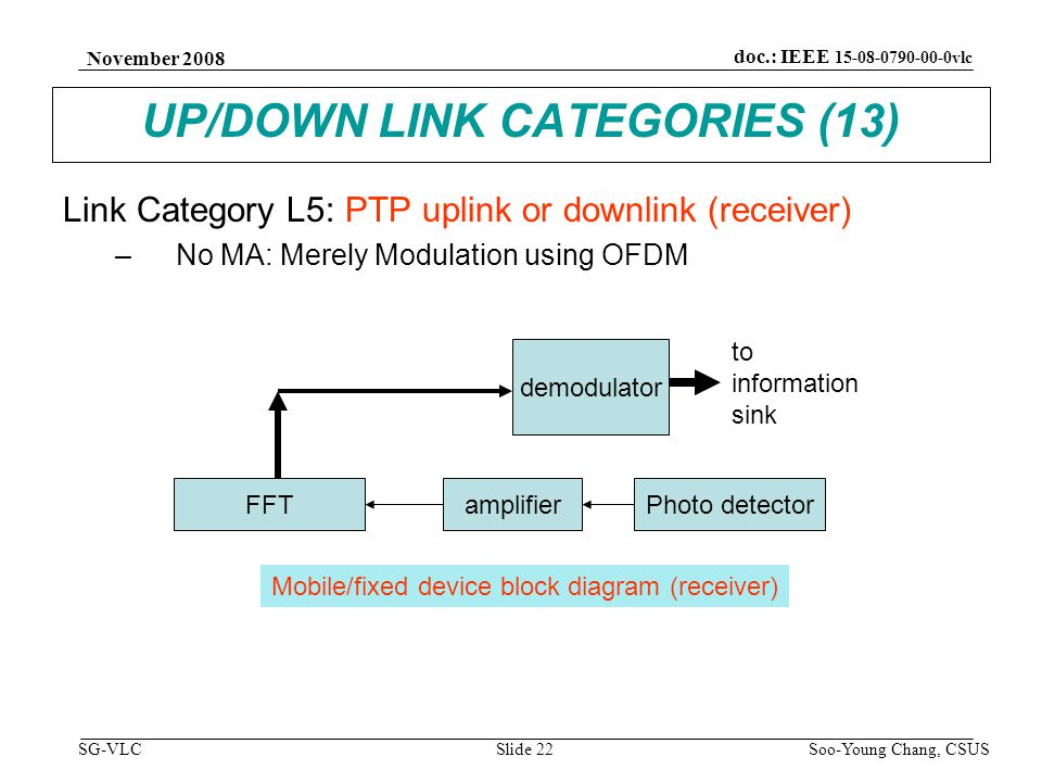 November 2008 Soo-Young Chang, CSUS Slide 22 doc.: IEEE 15-08-0790-00-0vlc SG-VLC UP/DOWN LINK CATEGORIES (13) Link Category L5: PTP uplink or downlink (receiver) –No MA: Merely Modulation using OFDM FFT demodulator amplifierPhoto detector to information sink Mobile/fixed device block diagram (receiver)