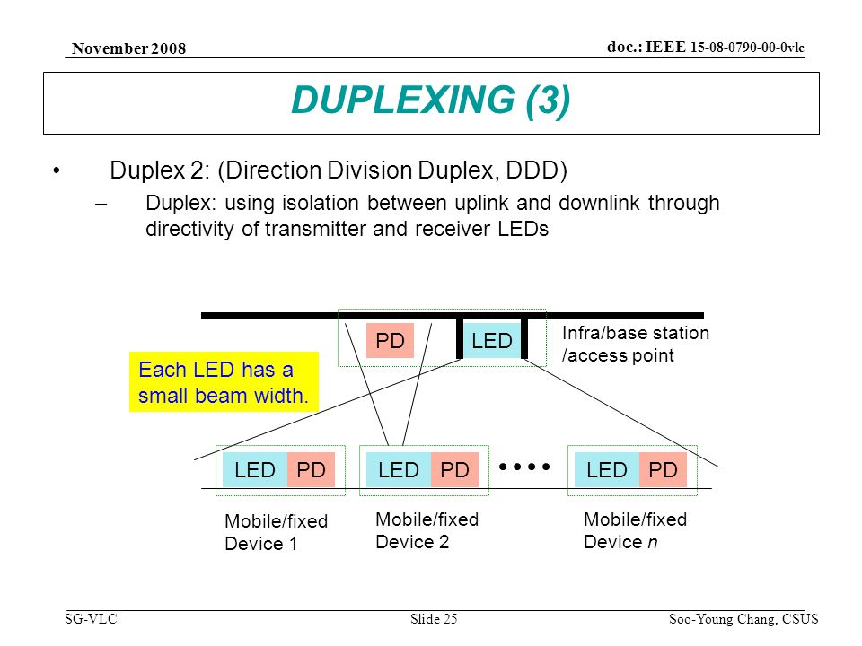 November 2008 Soo-Young Chang, CSUS Slide 25 doc.: IEEE 15-08-0790-00-0vlc SG-VLC DUPLEXING (3) Duplex 2: (Direction Division Duplex, DDD) –Duplex: using isolation between uplink and downlink through directivity of transmitter and receiver LEDs LEDPD LEDPD Infra/base station /access point Mobile/fixed Device 1 LEDPDLEDPD Mobile/fixed Device 2 Mobile/fixed Device n Each LED has a small beam width.