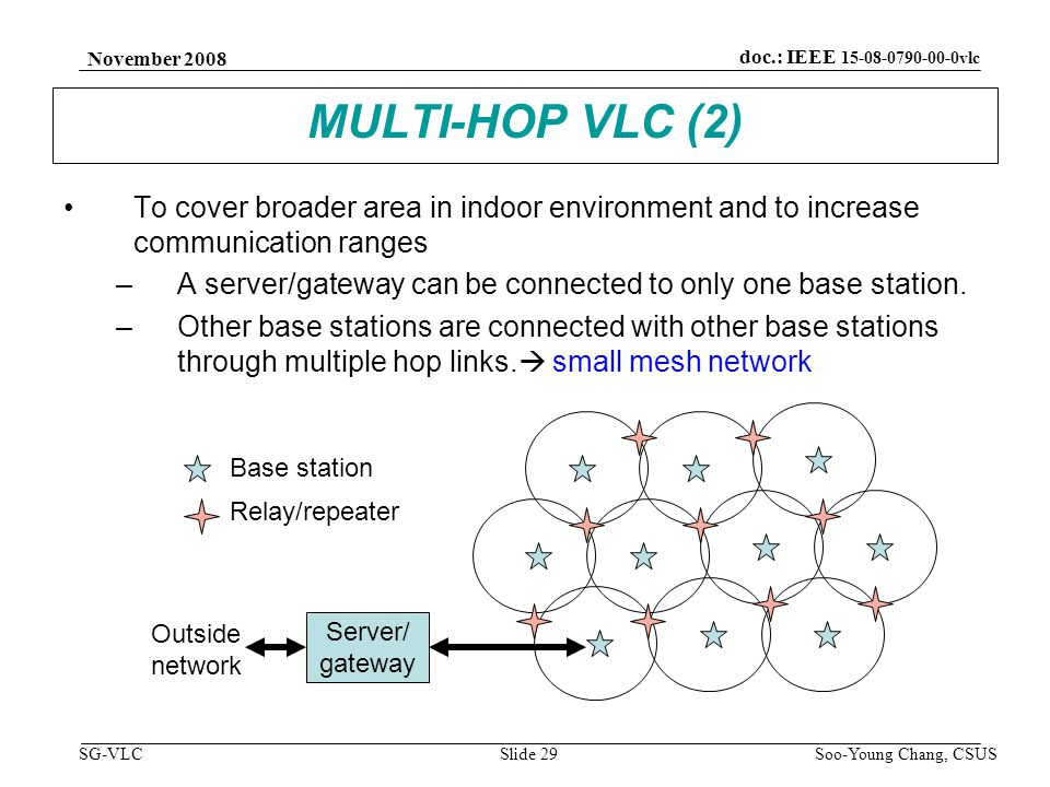 November 2008 Soo-Young Chang, CSUS Slide 29 doc.: IEEE 15-08-0790-00-0vlc SG-VLC MULTI-HOP VLC (2) To cover broader area in indoor environment and to increase communication ranges –A server/gateway can be connected to only one base station.