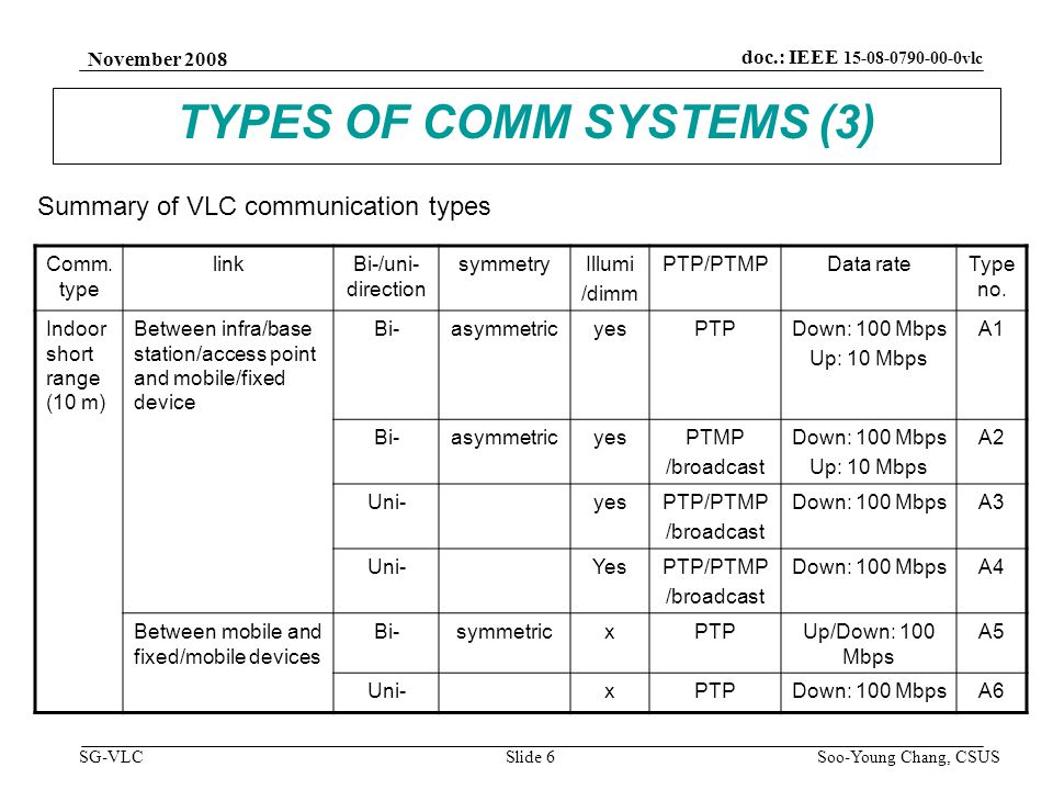 November 2008 Soo-Young Chang, CSUS Slide 7 doc.: IEEE 15-08-0790-00-0vlc SG-VLC TYPES OF COMM SYSTEMS (4) Comm.