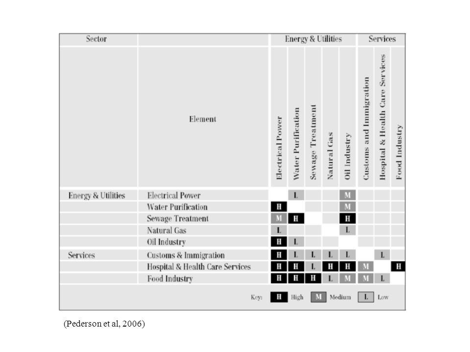(Pederson et al, 2006)