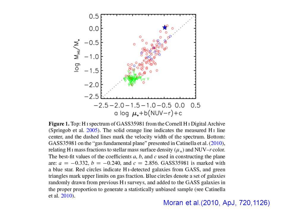 Moran et al.(2010, ApJ, 720,1126)