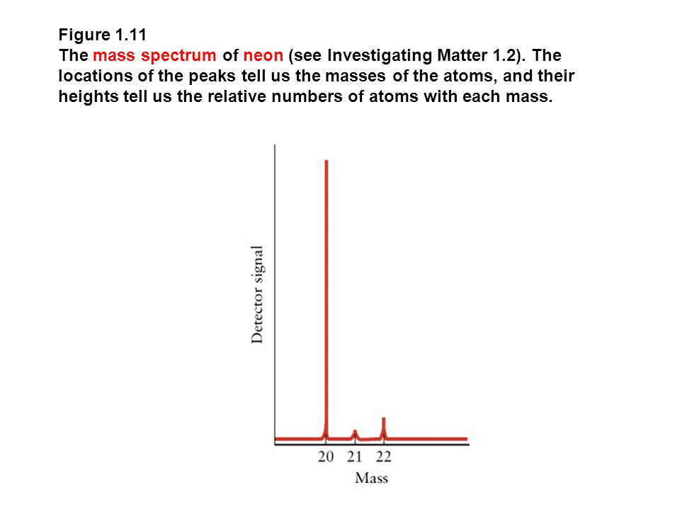 Figure 1.11 The mass spectrum of neon (see Investigating Matter 1.2).