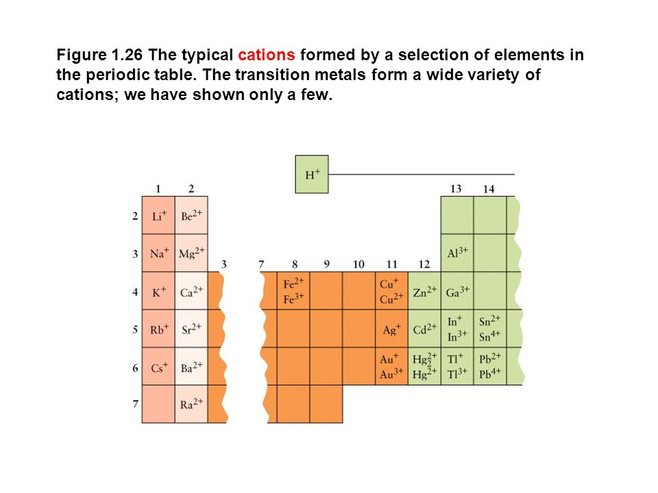 Figure 1.26 The typical cations formed by a selection of elements in the periodic table.