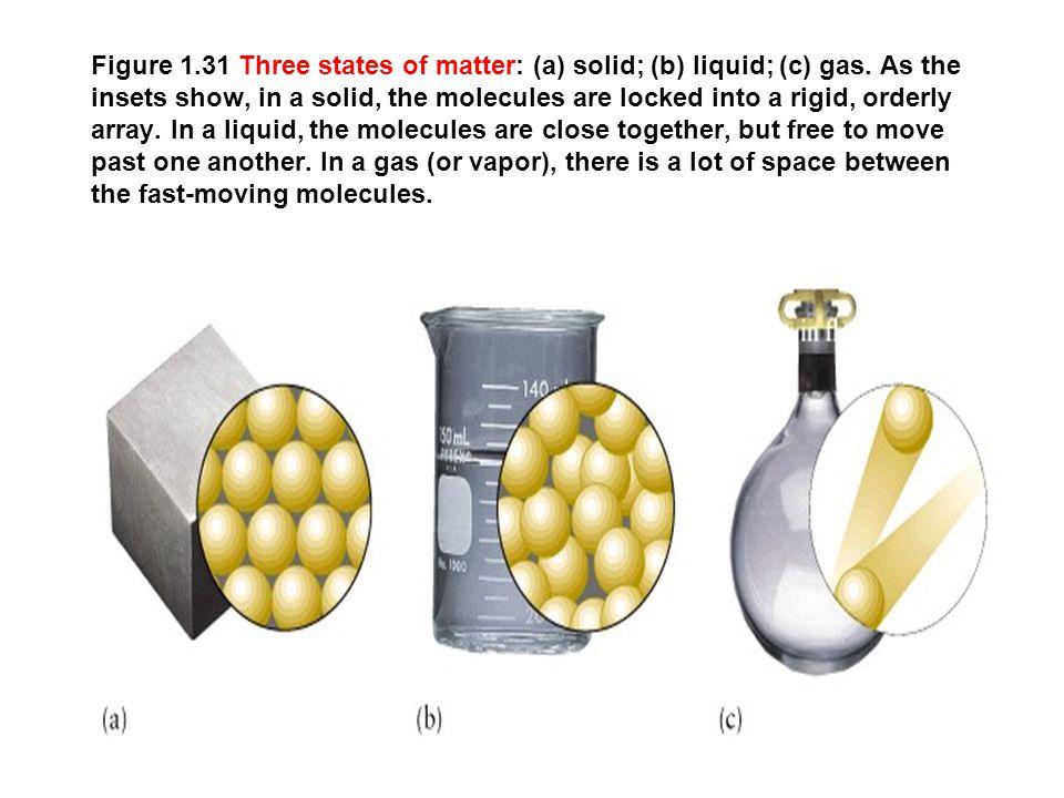 Figure 1.31 Three states of matter: (a) solid; (b) liquid; (c) gas.