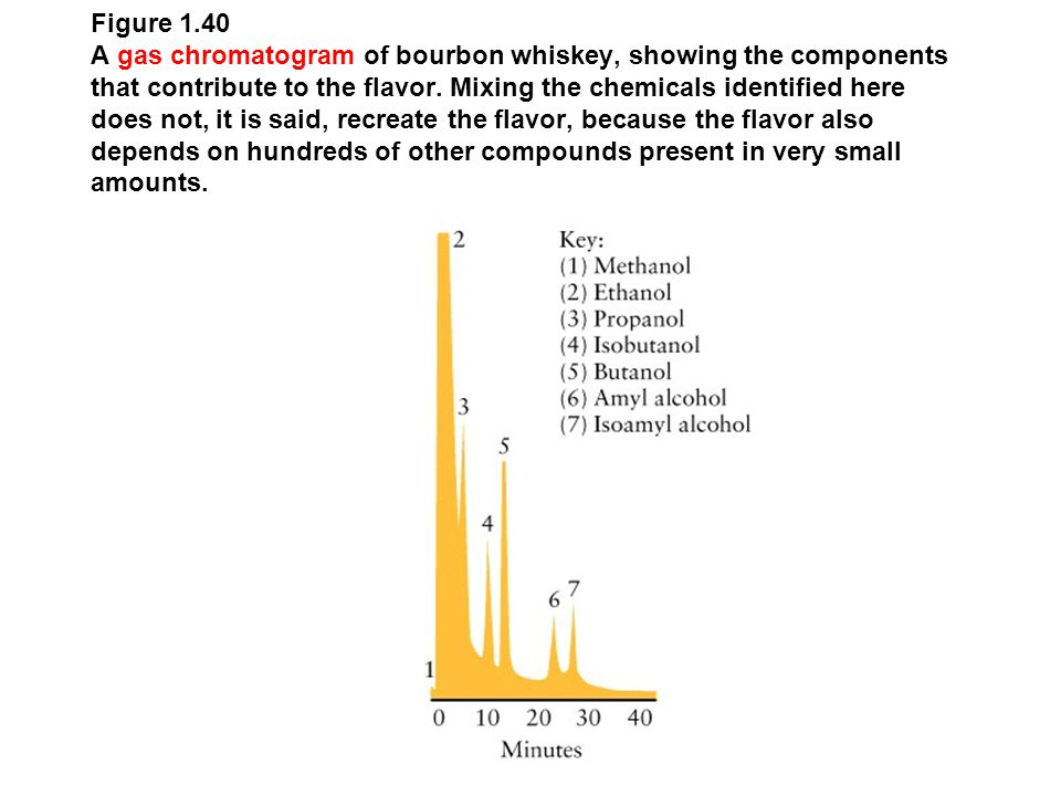 Figure 1.40 A gas chromatogram of bourbon whiskey, showing the components that contribute to the flavor.