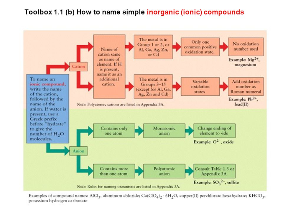 Toolbox 1.1 (b) How to name simple inorganic (ionic) compounds