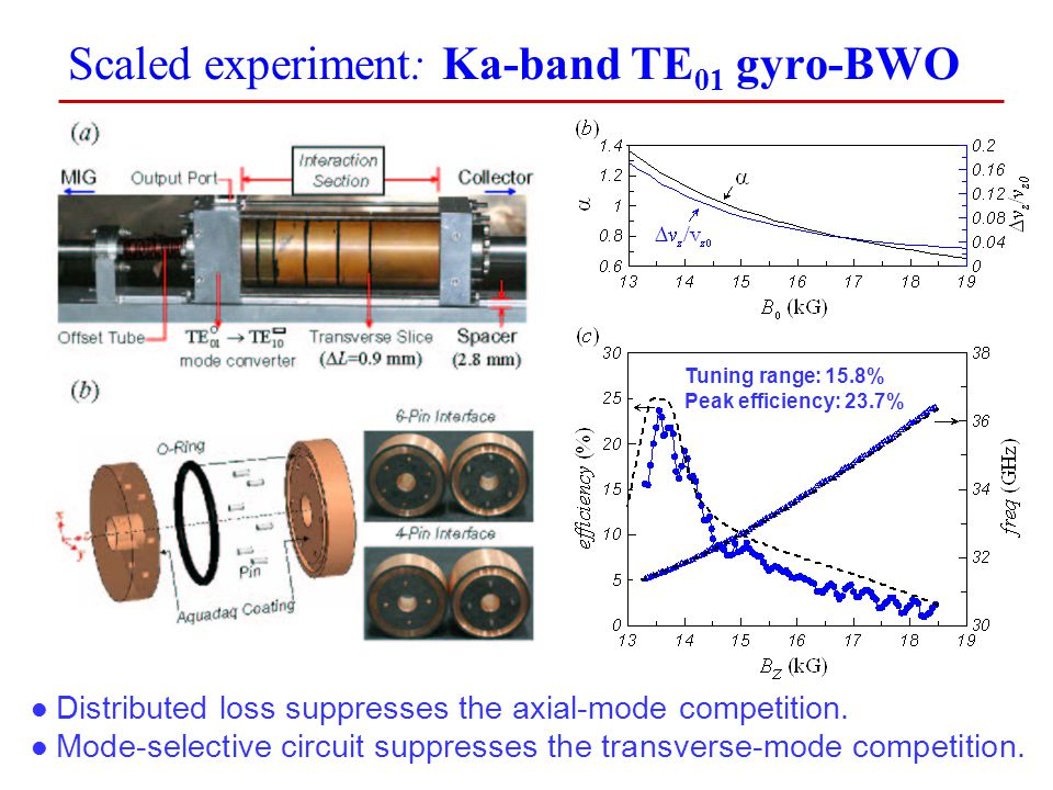 19 Scaled experiment: Ka-band TE 01 gyro-BWO Distributed loss suppresses the axial-mode competition. Mode-selective circuit suppresses the transverse-