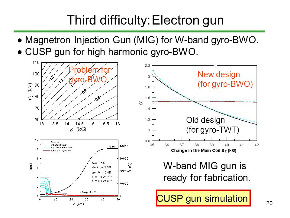 20 Problem for gyro-BWO Old design (for gyro-TWT) Third difficulty: Electron gun Magnetron Injection Gun (MIG) for W-band gyro-BWO. CUSP gun for high
