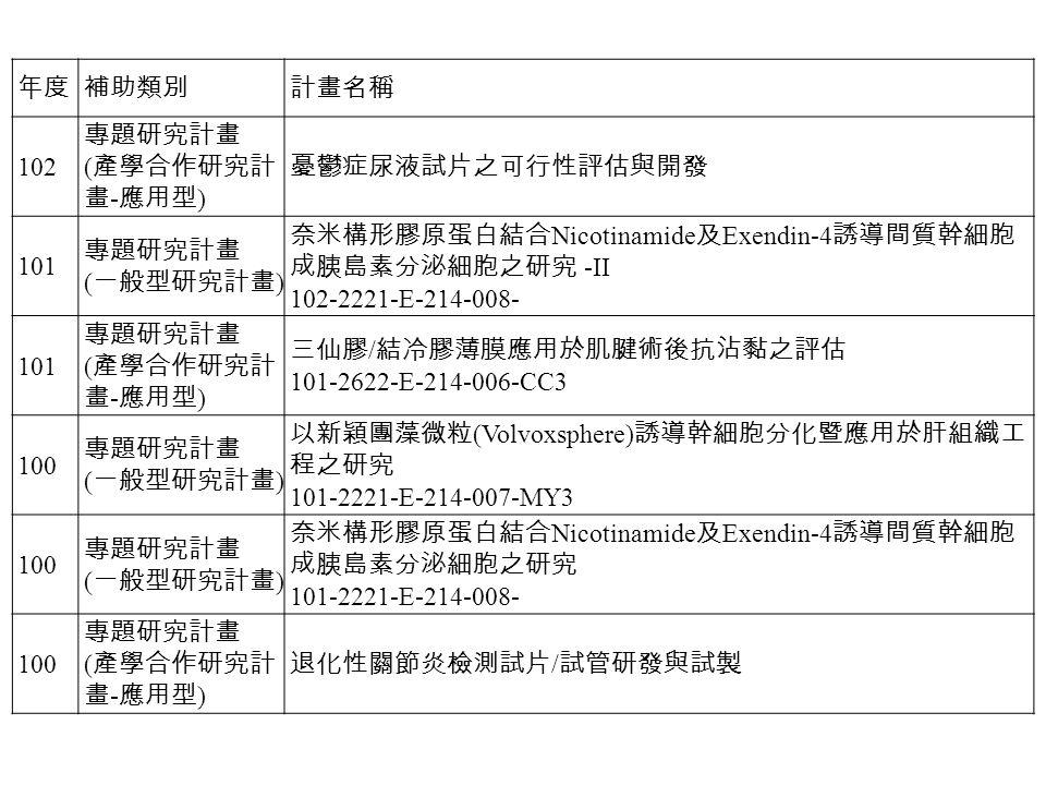 年度補助類別計畫名稱 102 專題研究計畫 ( 產學合作研究計 畫 - 應用型 ) 憂鬱症尿液試片之可行性評估與開發 101 專題研究計畫 ( 一般型研究計畫 ) 奈米構形膠原蛋白結合 Nicotinamide 及 Exendin-4 誘導間質幹細胞 成胰島素分泌細胞之研究 -II 102-2221-E-214-008- 101 專題研究計畫 ( 產學合作研究計 畫 - 應用型 ) 三仙膠 / 結冷膠薄膜應用於肌腱術後抗沾黏之評估 101-2622-E-214-006-CC3 100 專題研究計畫 ( 一般型研究計畫 ) 以新穎團藻微粒 (Volvoxsphere) 誘導幹細胞分化暨應用於肝組織工 程之研究 101-2221-E-214-007-MY3 100 專題研究計畫 ( 一般型研究計畫 ) 奈米構形膠原蛋白結合 Nicotinamide 及 Exendin-4 誘導間質幹細胞 成胰島素分泌細胞之研究 101-2221-E-214-008- 100 專題研究計畫 ( 產學合作研究計 畫 - 應用型 ) 退化性關節炎檢測試片 / 試管研發與試製