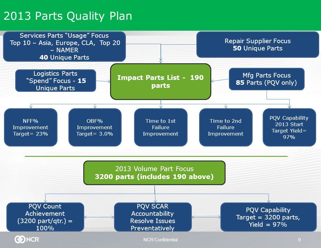 """NCR Confidential9 2013 Parts Quality Plan Services Parts """"Usage"""" Focus Top 10 – Asia, Europe, CLA, Top 20 – NAMER 40 Unique Parts 2013 Volume Part Foc"""