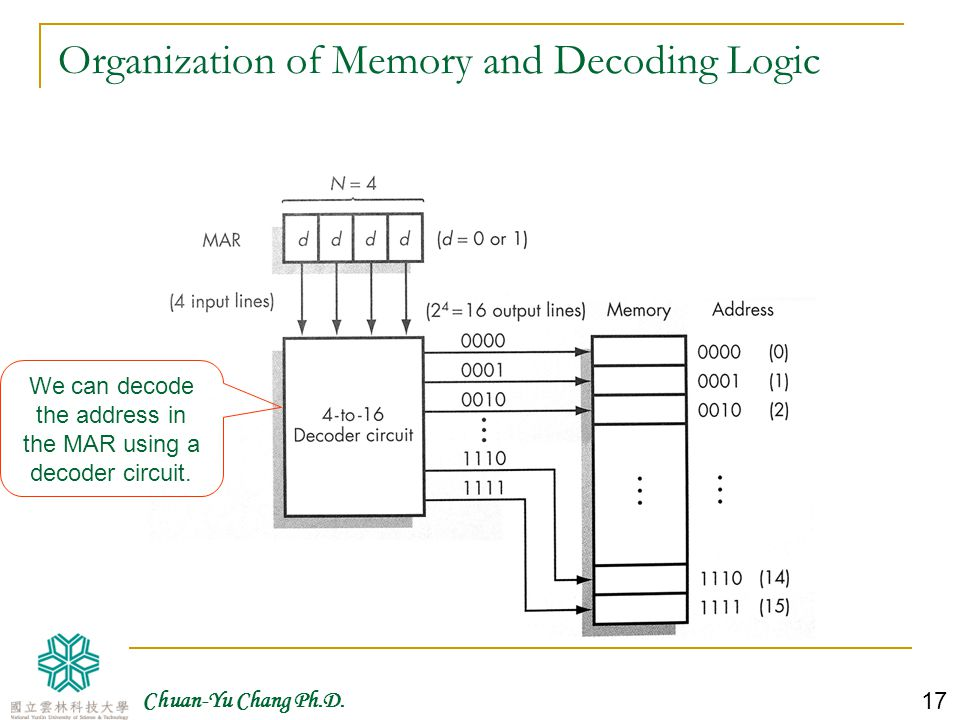 Chuan-Yu Chang Ph.D.18 Scalability The problem with the memory organization shown in Fig.