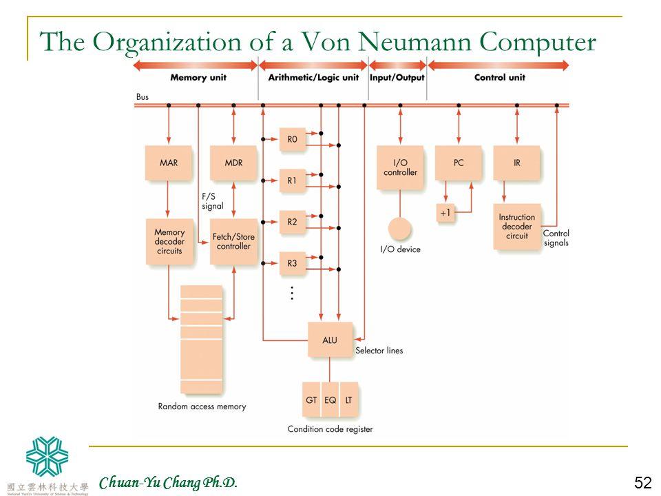 Chuan-Yu Chang Ph.D. 53 Instruction Set for Von Neumann Machine