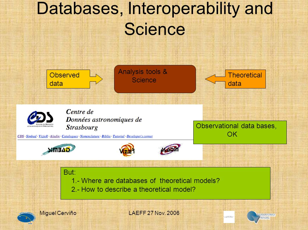Miguel CerviñoLAEFF 27 Nov. 2006 Databases, Interoperability and Science But: 1.- Where are databases of theoretical models? 2.- How to describe a the
