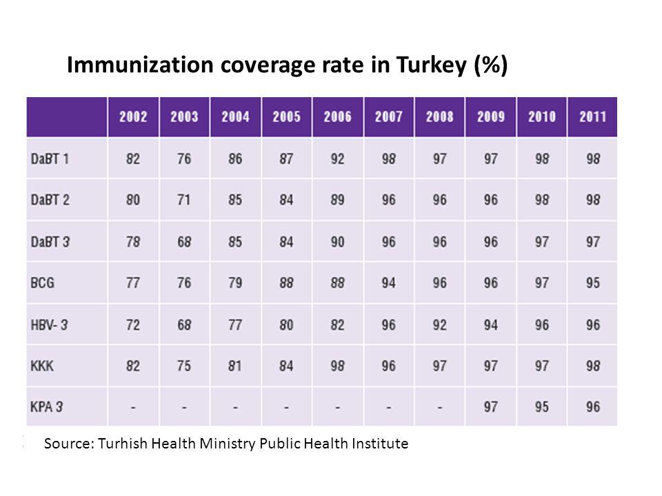 Immunization coverage rate in Turkey (%) Source: Turhish Health Ministry Public Health Institute