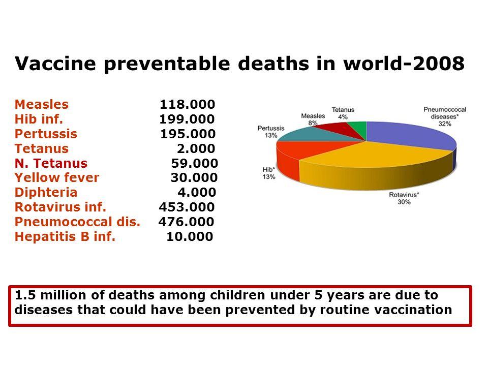 Vaccine preventable deaths in world-2008 Measles 118.000 Hib inf. 199.000 Pertussis 195.000 Tetanus 2.000 N. Tetanus 59.000 Yellow fever 30.000 Diphte