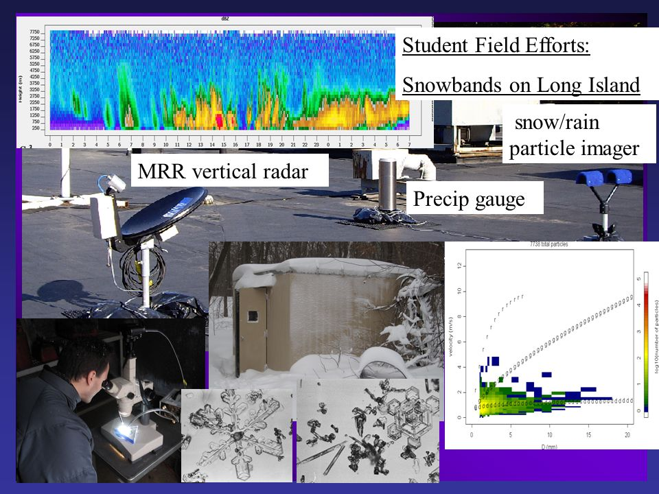 MRR vertical radar Precip gauge snow/rain particle imager Student Field Efforts: Snowbands on Long Island