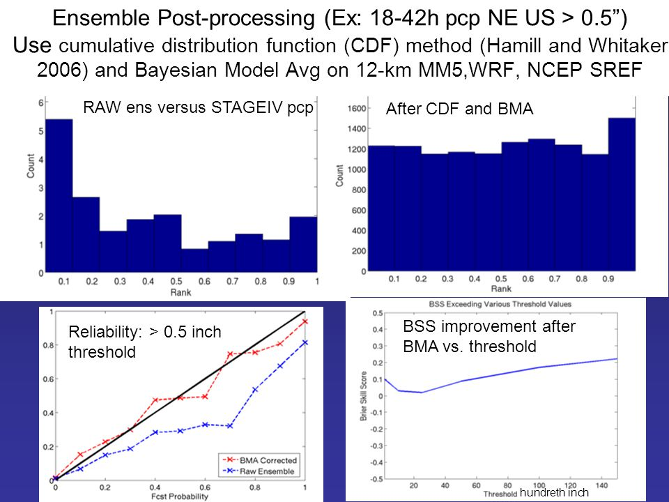 Ensemble Post-processing (Ex: 18-42h pcp NE US > 0.5 ) Use cumulative distribution function (CDF) method (Hamill and Whitaker 2006) and Bayesian Model Avg on 12-km MM5,WRF, NCEP SREF RAW ens versus STAGEIV pcp After CDF and BMA Reliability: > 0.5 inch threshold BSS improvement after BMA vs.