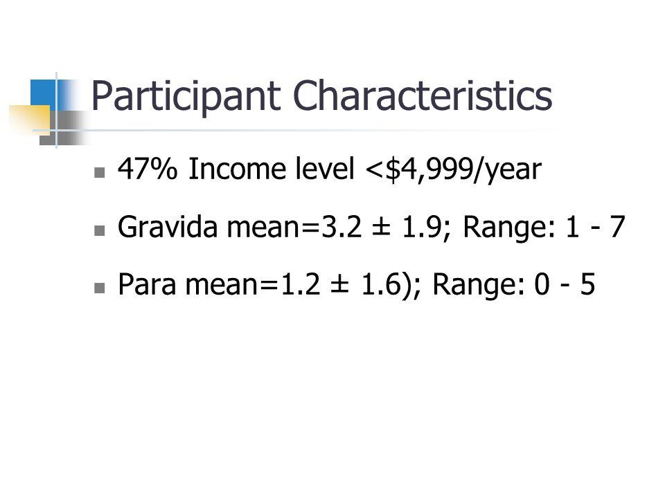 Participant Characteristics 47% Income level <$4,999/year Gravida mean=3.2 ± 1.9; Range: 1 - 7 Para mean=1.2 ± 1.6); Range: 0 - 5