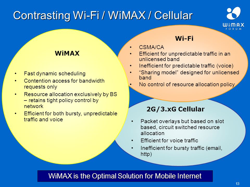 13 Contrasting Wi-Fi / WiMAX / Cellular 2G/3.xG Cellular Packet overlays but based on slot based, circuit switched resource allocation Efficient for voice traffic Inefficient for bursty traffic (email, http) CSMA/CA Efficient for unpredictable traffic in an unlicensed band Inefficient for predictable traffic (voice) Sharing model designed for unlicensed band No control of resource allocation policy Wi-Fi WiMAX Fast dynamic scheduling Contention access for bandwidth requests only Resource allocation exclusively by BS – retains tight policy control by network Efficient for both bursty, unpredictable traffic and voice WiMAX is the Optimal Solution for Mobile Internet