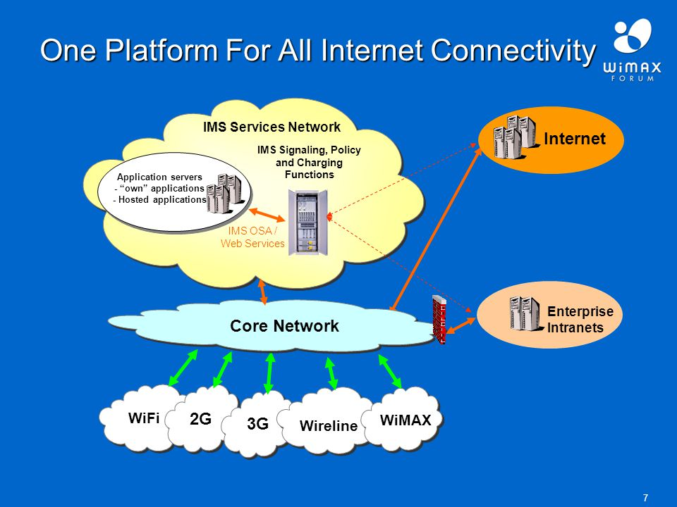 7 One Platform For All Internet Connectivity WiFi Enterprise Intranets IMS Services Network 2G 3G Wireline Application servers - own applications - Hosted applications WiMAX IMS OSA / Web Services IMS Signaling, Policy and Charging Functions Core Network Internet