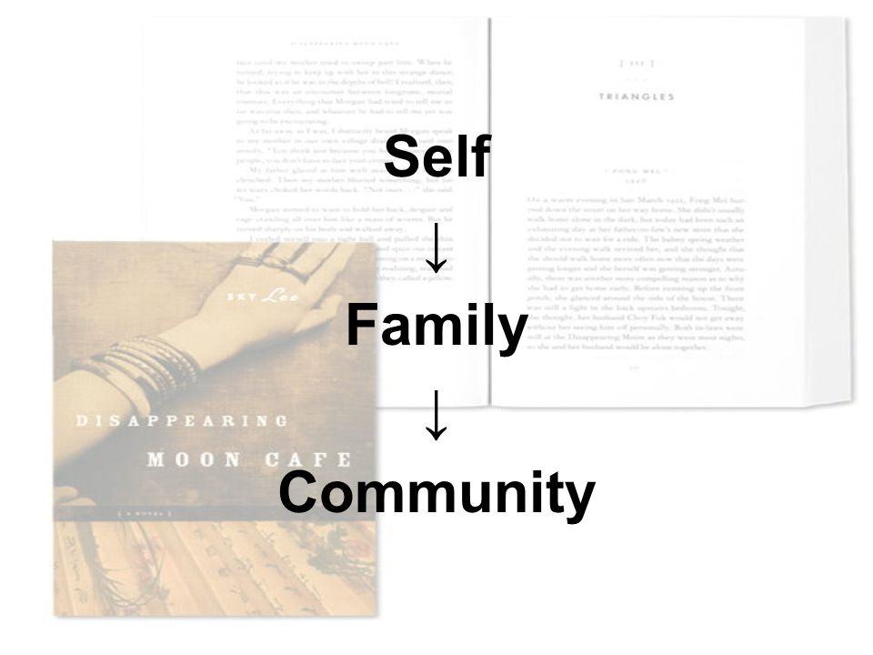 Self ↓ Family ↓ Community