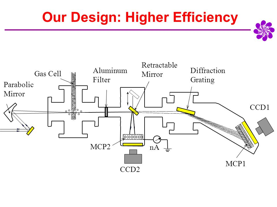 Our Design: Higher Efficiency CCD1