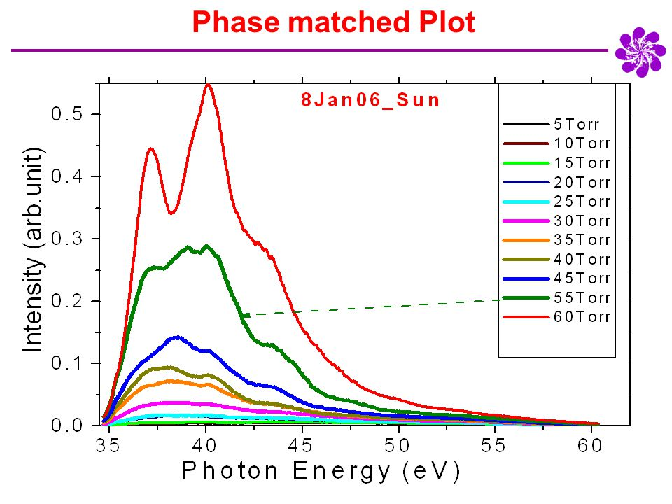 Phase matched Plot