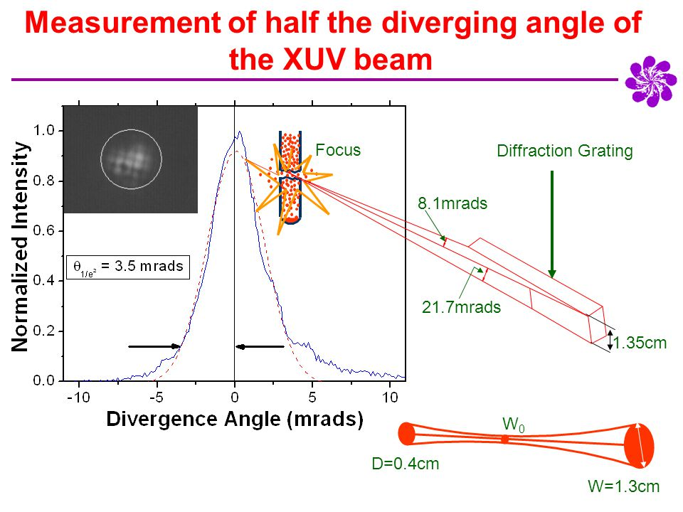 Measurement of half the diverging angle of the XUV beam D=0.4cm 8.1mrads 21.7mrads Focus 1.35cm Diffraction Grating D=0.4cm W=1.3cm W0W0
