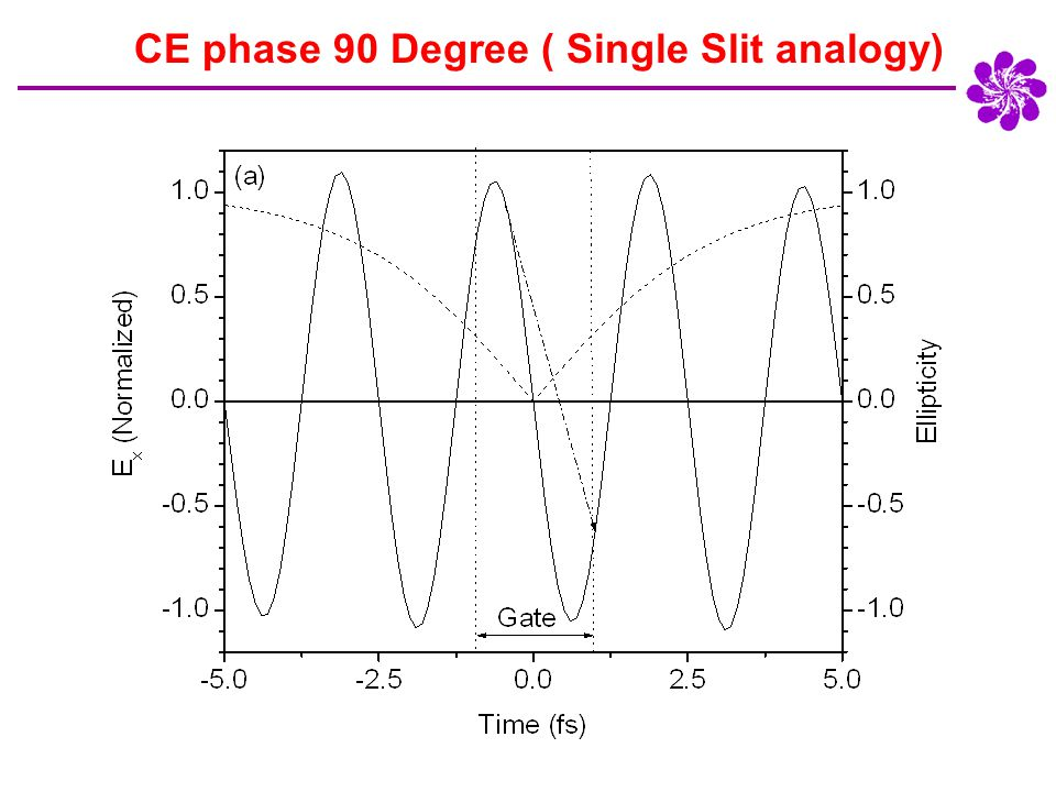 CE phase 90 Degree ( Single Slit analogy)
