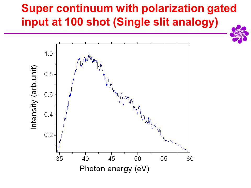 Super continuum with polarization gated input at 100 shot (Single slit analogy)