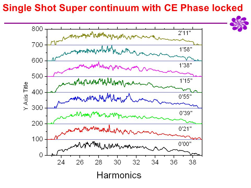4Dec05_Sun Single Shot Super continuum with CE Phase locked