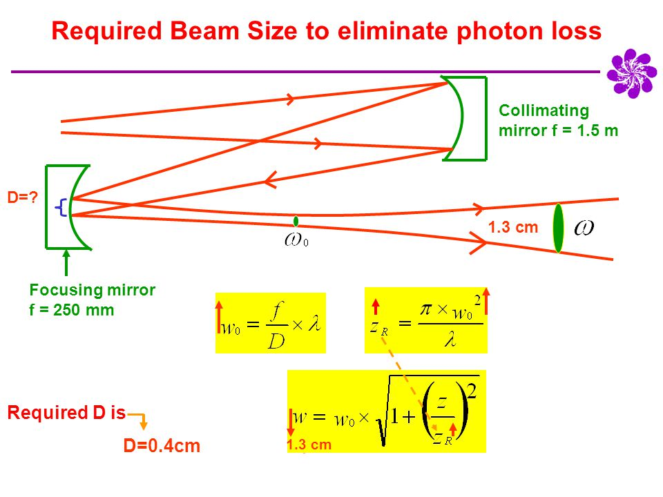 =1.3cm D=? Collimating mirror f = 1.5 m Focusing mirror f = 250 mm D=0.4cm Required D is 1.3 cm Required D is Required Beam Size to eliminate photon l
