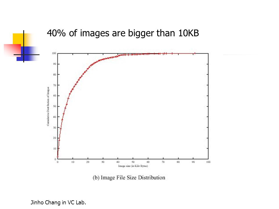 Jinho Chang in VC Lab. 40% of images are bigger than 10KB