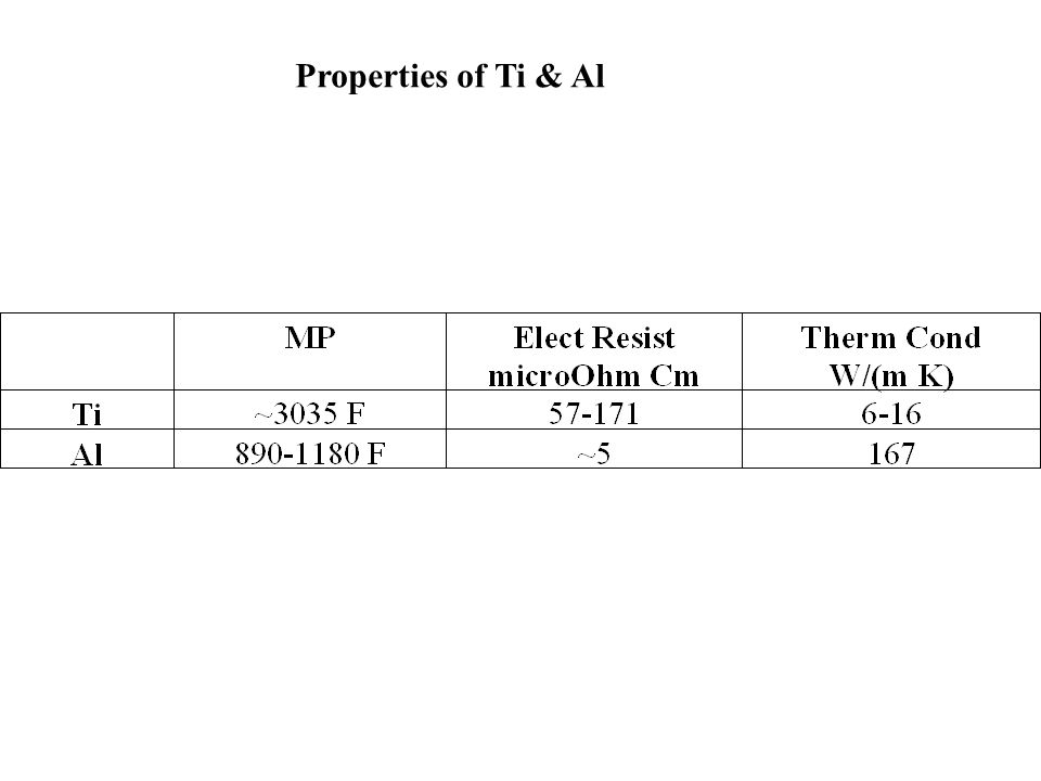 Properties of Ti & Al