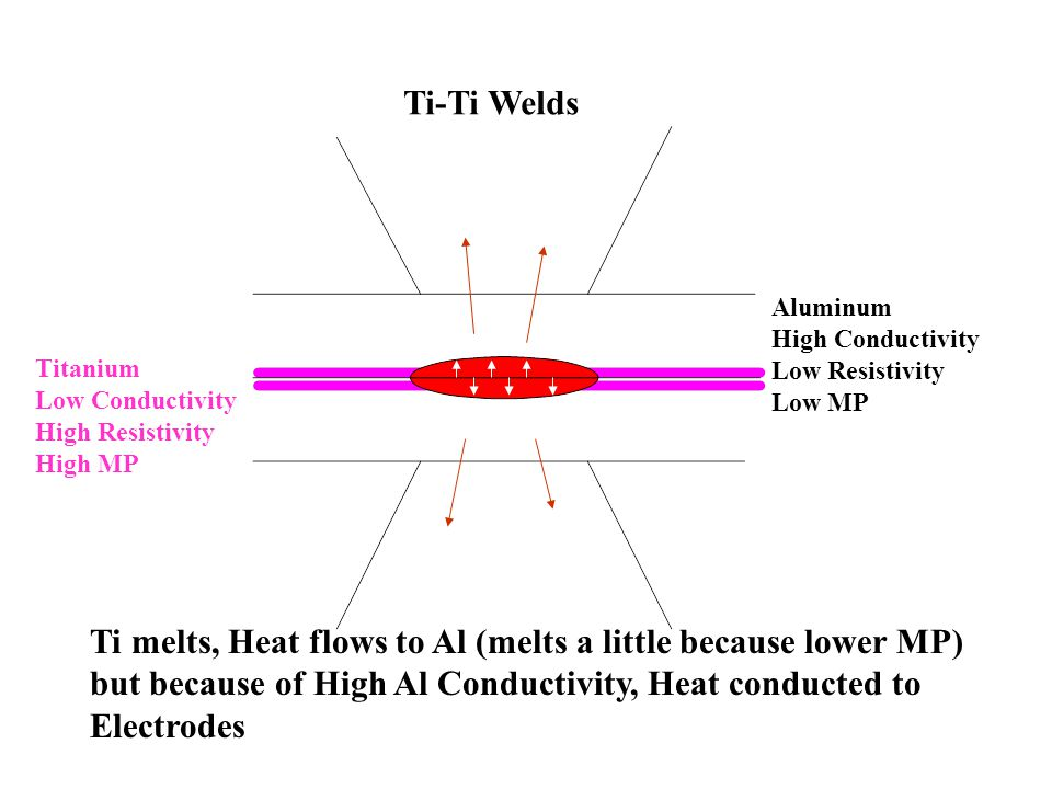 Ti-Ti Welds Aluminum High Conductivity Low Resistivity Low MP Titanium Low Conductivity High Resistivity High MP Ti melts, Heat flows to Al (melts a little because lower MP) but because of High Al Conductivity, Heat conducted to Electrodes
