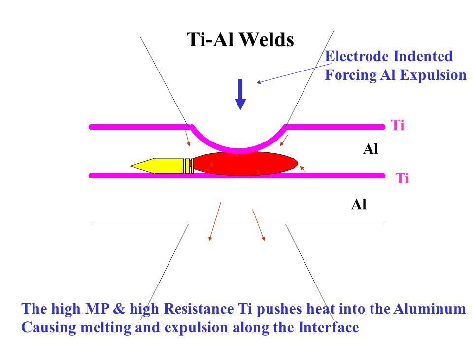 The high MP & high Resistance Ti pushes heat into the Aluminum Causing melting and expulsion along the Interface Ti-Al Welds Electrode Indented Forcing Al Expulsion Ti Al