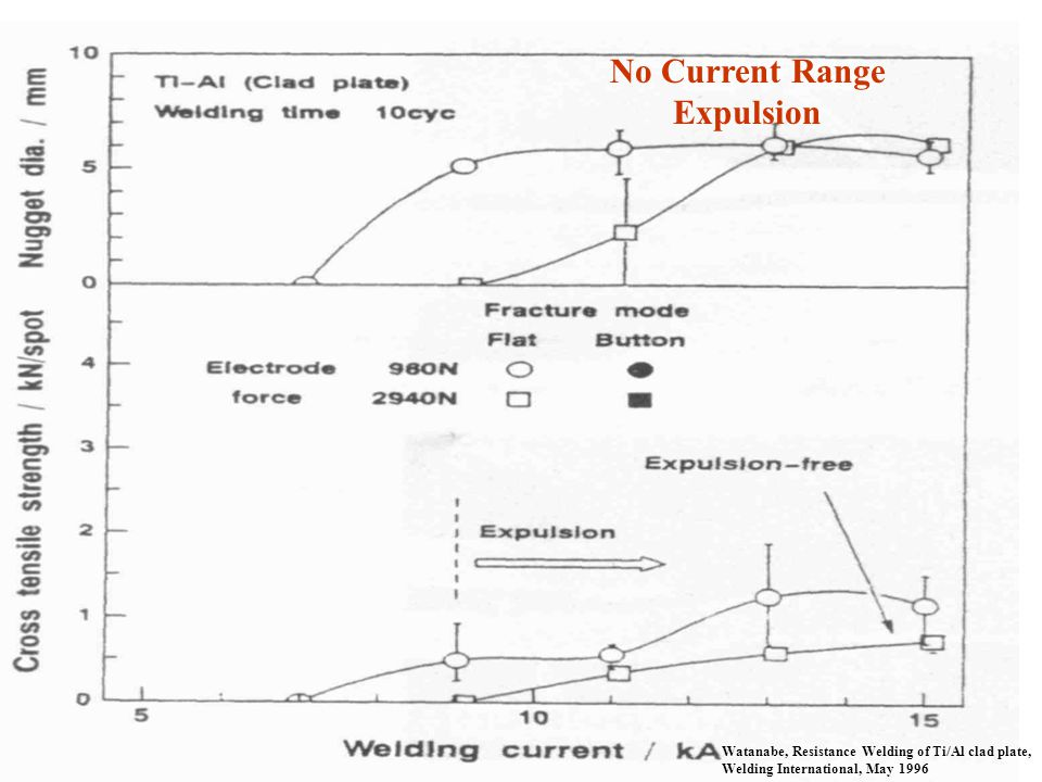 No Current Range Expulsion Watanabe, Resistance Welding of Ti/Al clad plate, Welding International, May 1996
