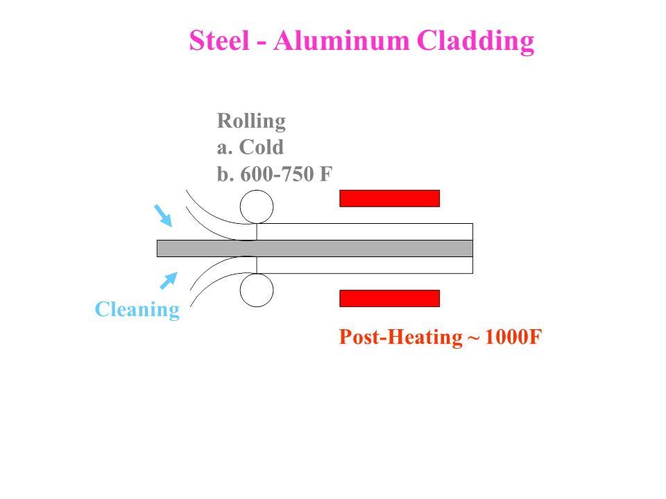 Steel - Aluminum Cladding Cleaning Rolling a. Cold b. 600-750 F Post-Heating ~ 1000F