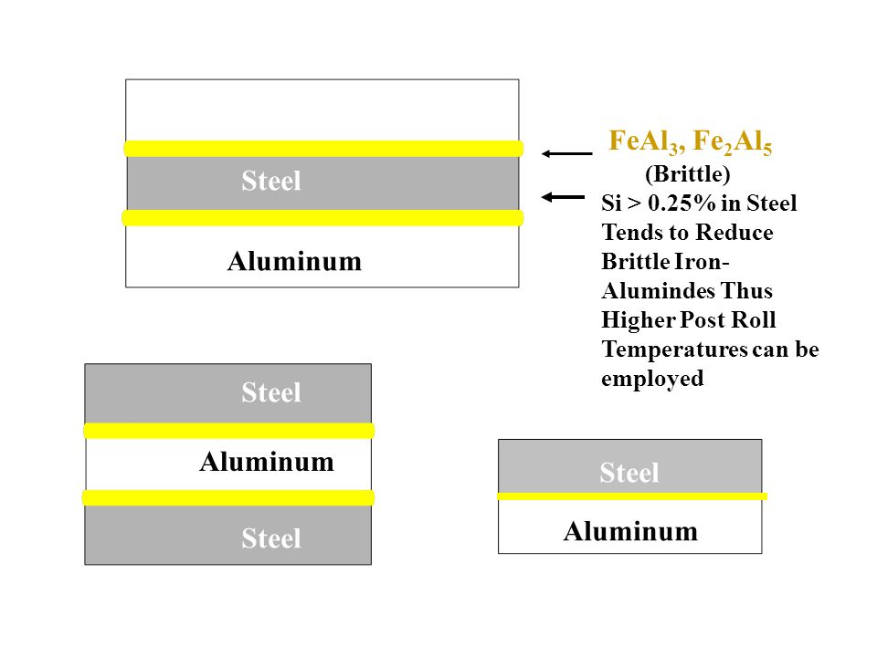 Aluminum Steel FeAl 3, Fe 2 Al 5 (Brittle) Si > 0.25% in Steel Tends to Reduce Brittle Iron- Alumindes Thus Higher Post Roll Temperatures can be emplo