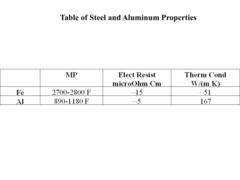 Table of Steel and Aluminum Properties