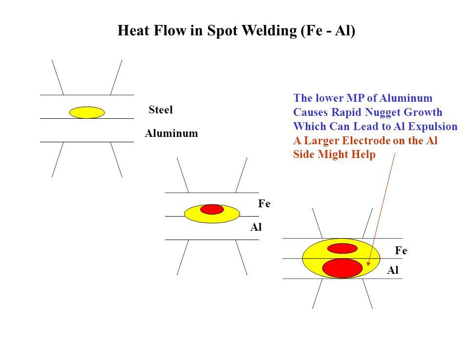 Heat Flow in Spot Welding (Fe - Al) Steel Aluminum Fe Al Fe Al The lower MP of Aluminum Causes Rapid Nugget Growth Which Can Lead to Al Expulsion A La